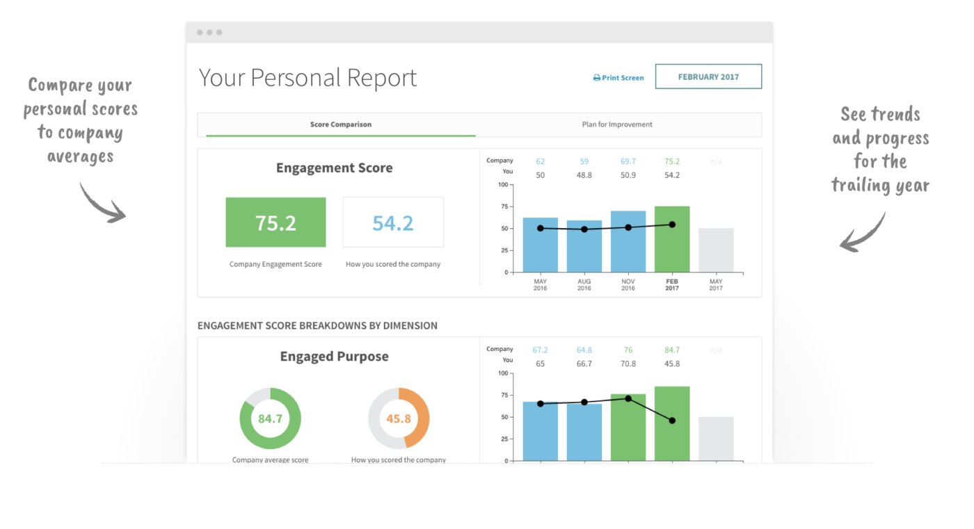 Your Personal Report